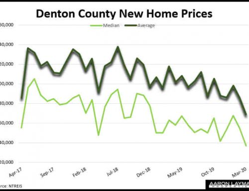 Denton County New Home Prices Fall 12 Percent