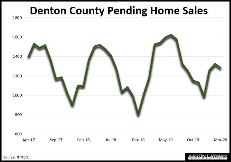 Denton County TX Pending Home Sales March 2020