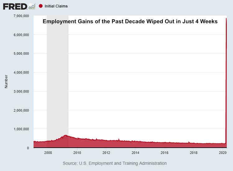 Initial Unemployment Claims April 11 2020