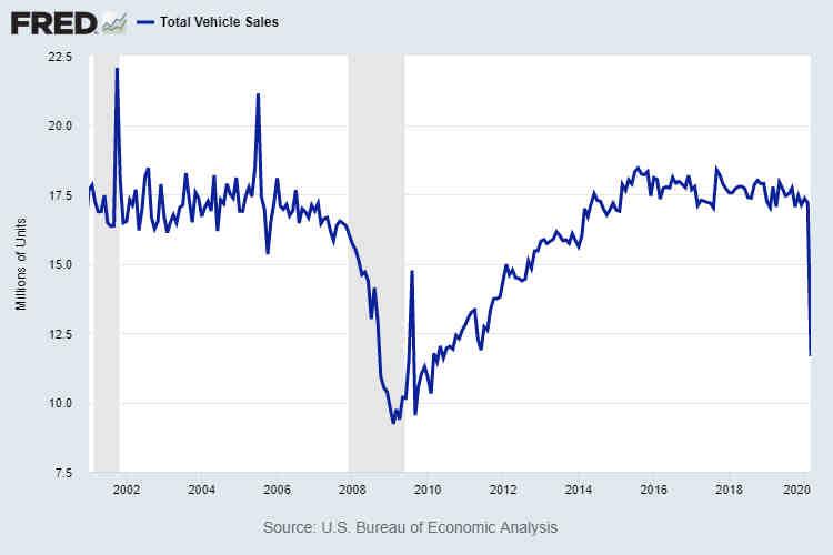 Total U.S. Vehicle Sales March 2020