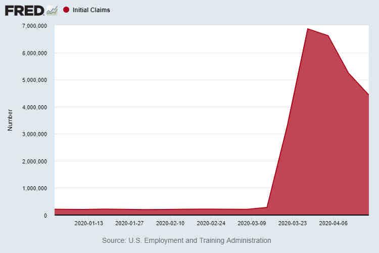 U.S. Initial Unemployment Claims April 18 2020