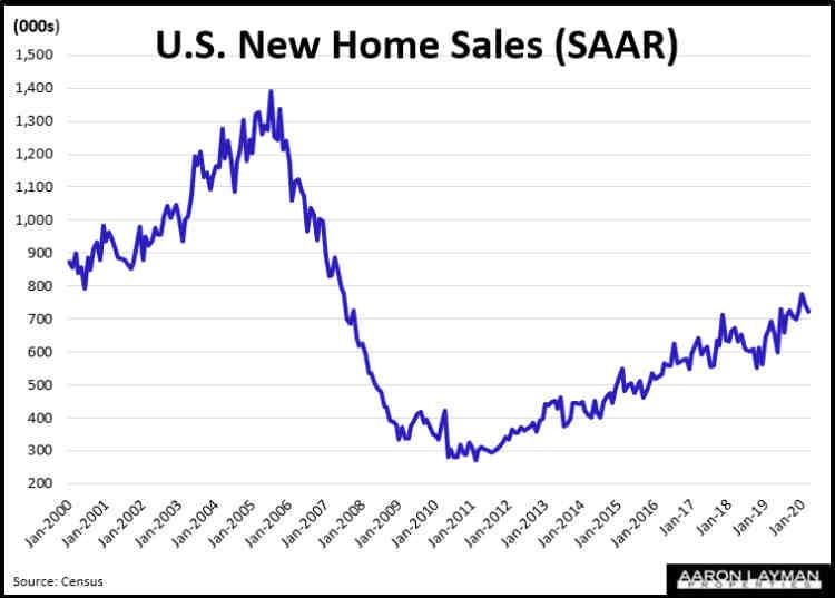 U.S. New Home Sales SAAR March 2020
