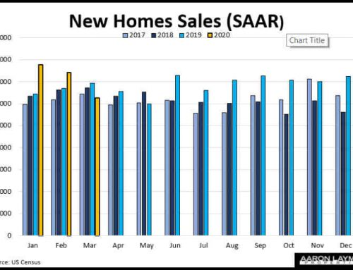 U.S. New Home Sales Fall 9.5% To 627,000 SAAR