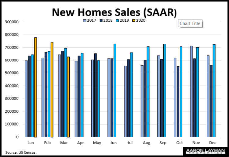 U.S. New Home Sales YoY March 2020