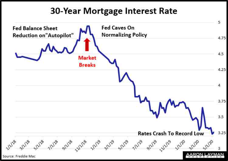 30-Year Mortgage Interest Rate May 7 2020