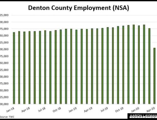Denton County Unemployment Spikes To 12.9% In April