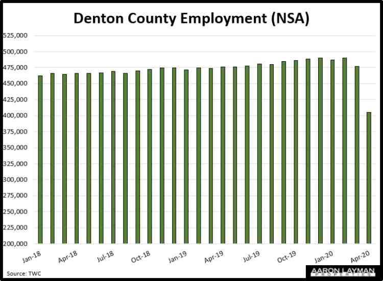 Denton County Employment April 2020