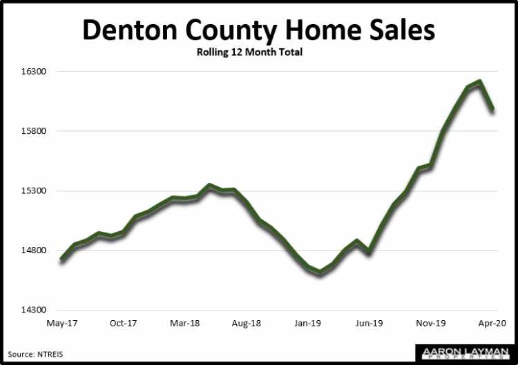 Denton County Home Sales April 2020