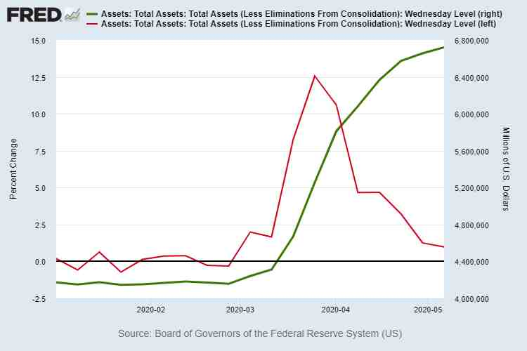Fed Balance Sheet vs Growth Rate May 6 2020