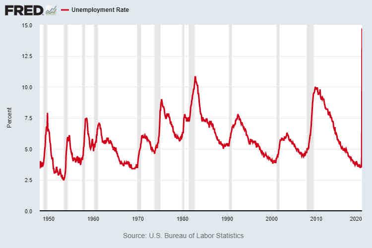 U.S. Unemployment Rate April 2020
