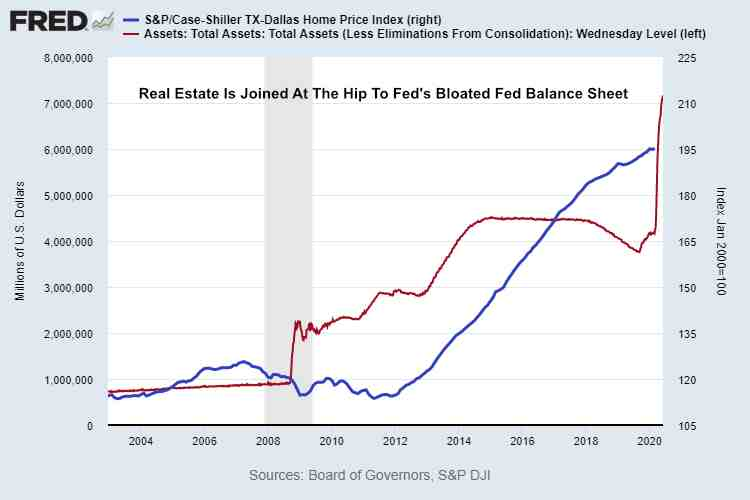 Case-Shiller Dallas Home Price Index vs Fed Balance Sheet June 2020