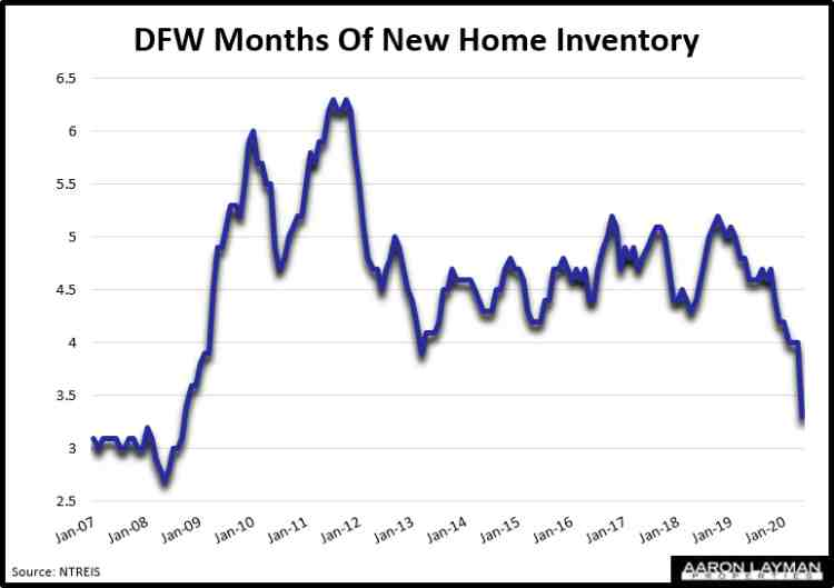DFW Months Of New Home Inventory May 2020