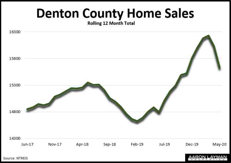 Denton County Home Sales May 2020