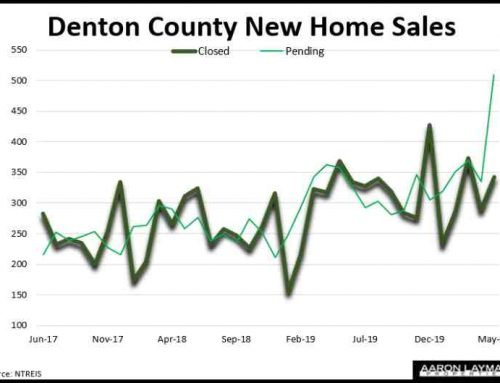 Denton County New Homes See Sales Boost With Covid Recovery