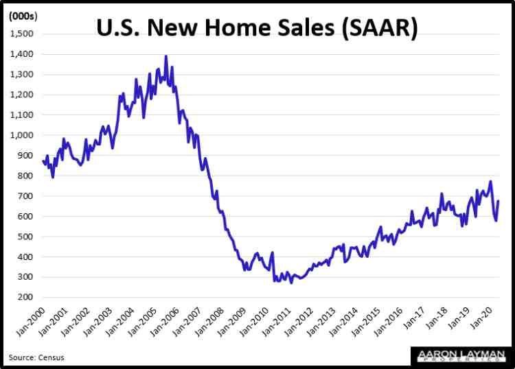 New Home Sales Historical May 2020