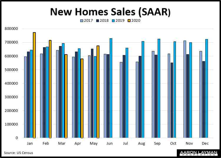New Home Sales YoY May 2020