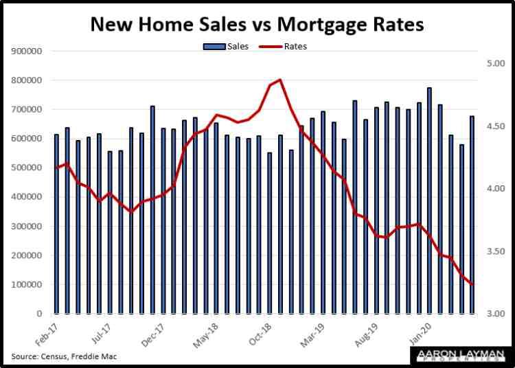 New Home Sales vs Mortgage Rates May 2020