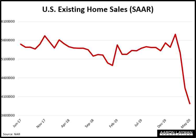 U.S. Existing Home Sales May 2020