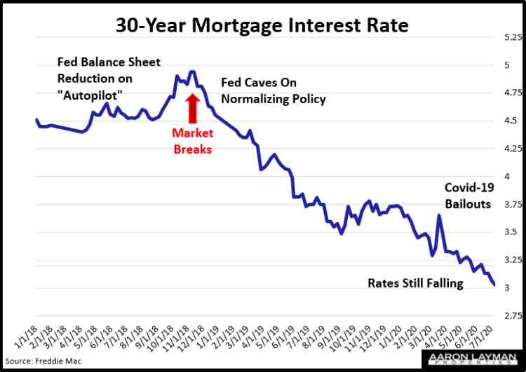 30-Year Mortgage Interest Rate July 9 2020