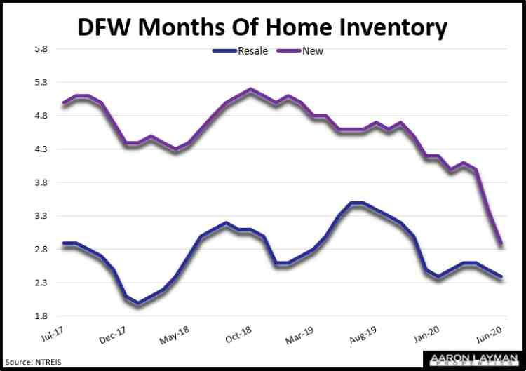 DFW Months of Home Inventory June 2020
