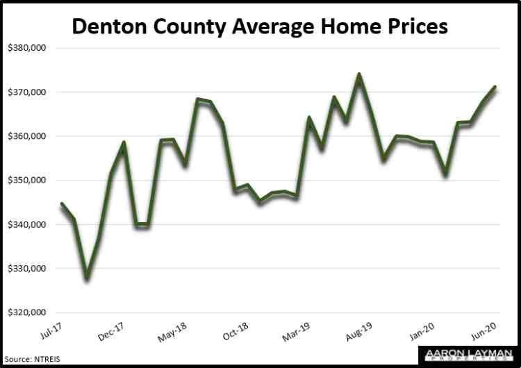 Denton County Home Prices June 2020