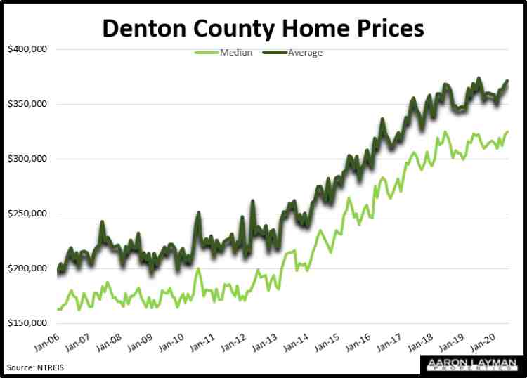 Denton County TX Median & Average Home Prices June 2020