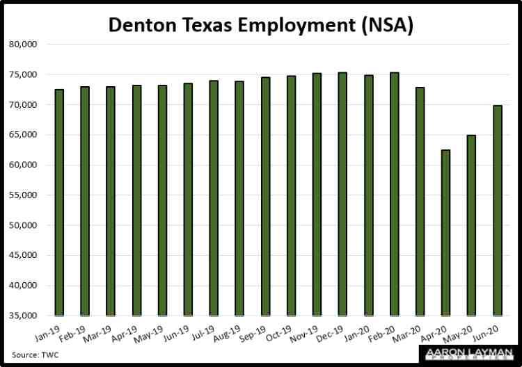 Denton TX Employment June 2020