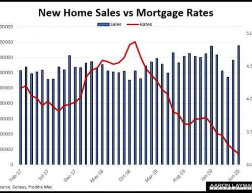 New Home Sales Continue Covid Rebound, Up 6.9% Year-over-Year