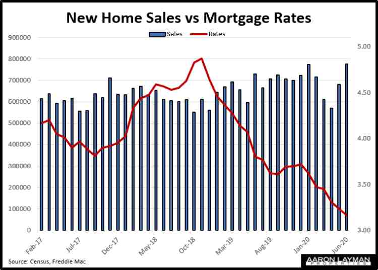 New Home Sales vs Mortgage Rates June 2020
