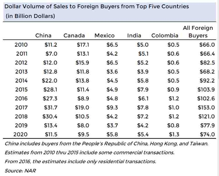 Dollar Volume of Foreign Purchases 2020