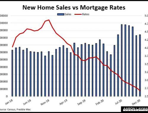 New Home Sales Rise Slightly, Up 15.2 Percent Year-over-Year