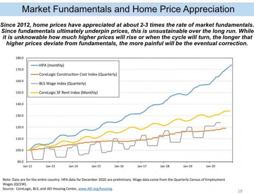 AEI: The Fed is Misdiagnosing Monetary Policy's Effect on the Housing Market