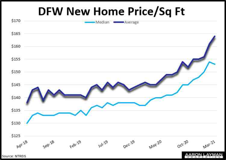 DFW New Home Price Per Square Foot March 2021