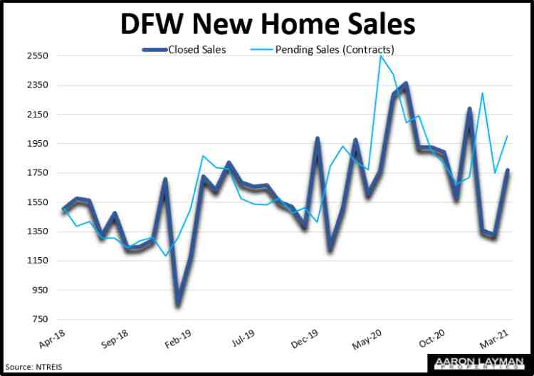 DFW New Home Sales March 2021