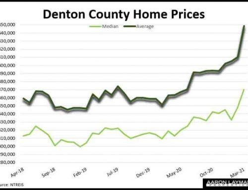 Insanity – Denton County Home Prices Go Parabolic