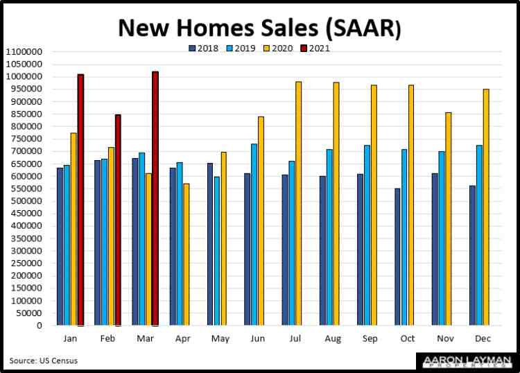 New Home Sales YoY March 2021