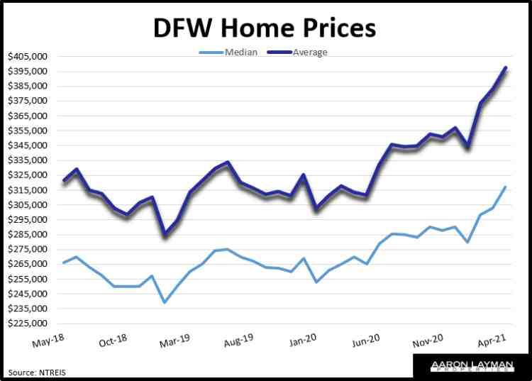 DFW Home Prices April 2021
