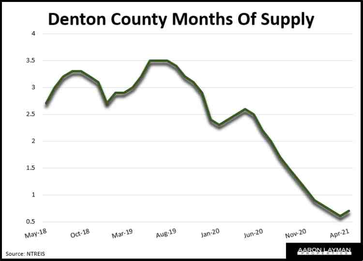 Denton County Months of Supply April 2021
