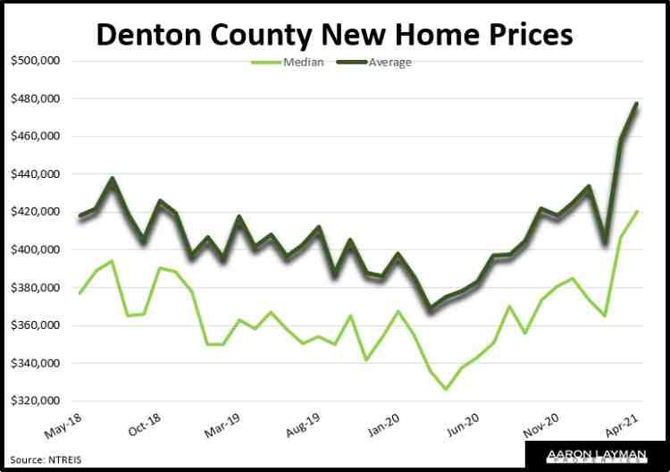 Denton County New Home Prices April 2021