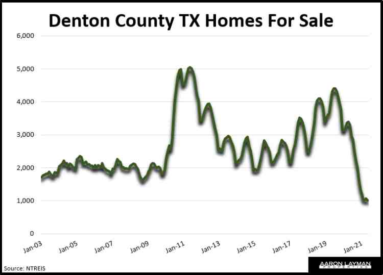 Denton County Homes For Sale May 2021