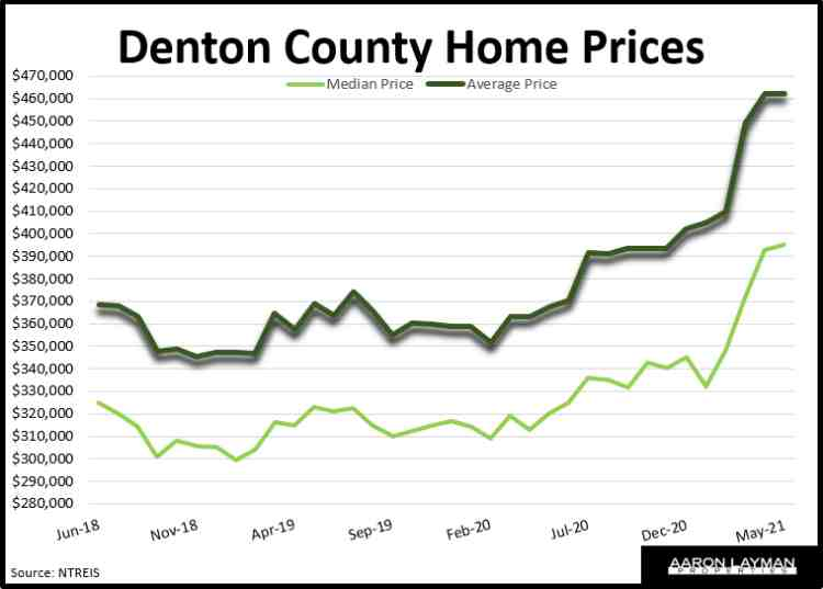 Denton County Median & Average Home Prices May 2021