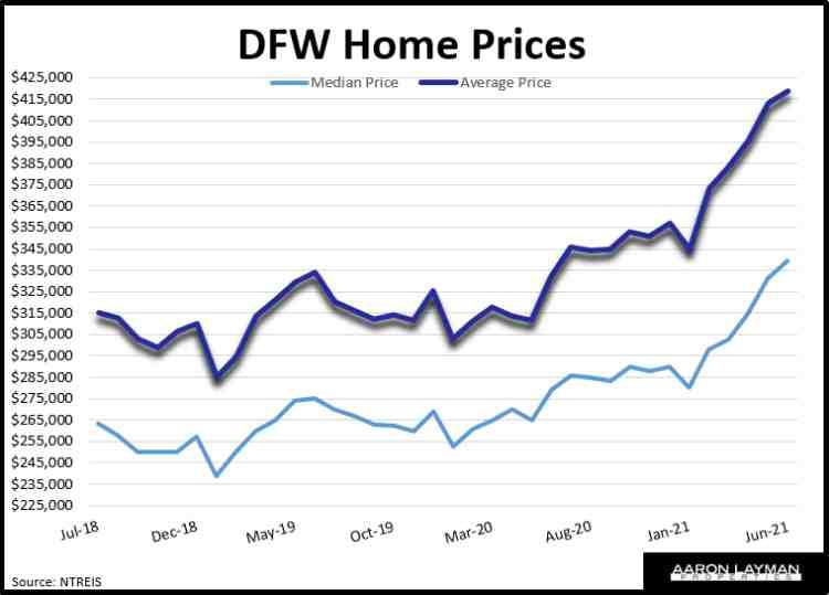DFW Median & Average Home Prices June 2021