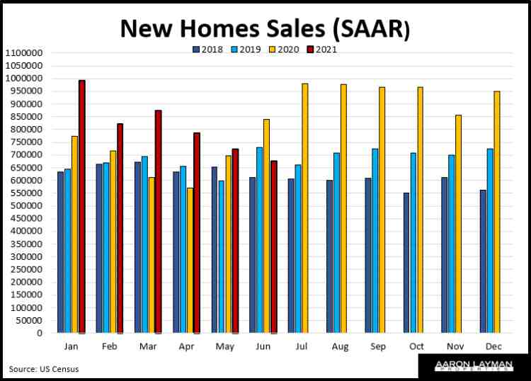 New Home Sales YoY June 2021