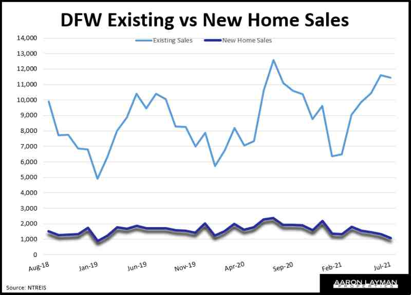 DFW Existing vs New Home Sales July 2021