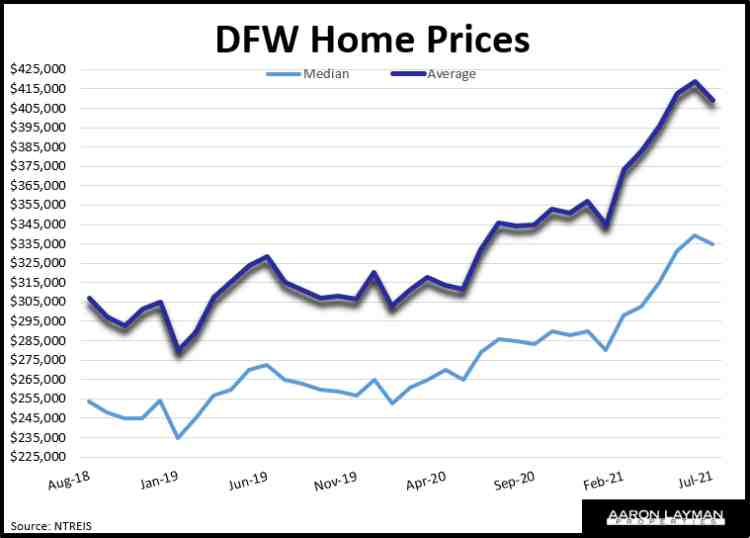 DFW Home Prices July 2021