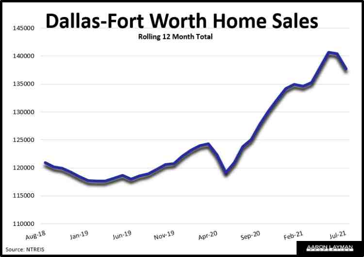DFW Home Sales July 2021