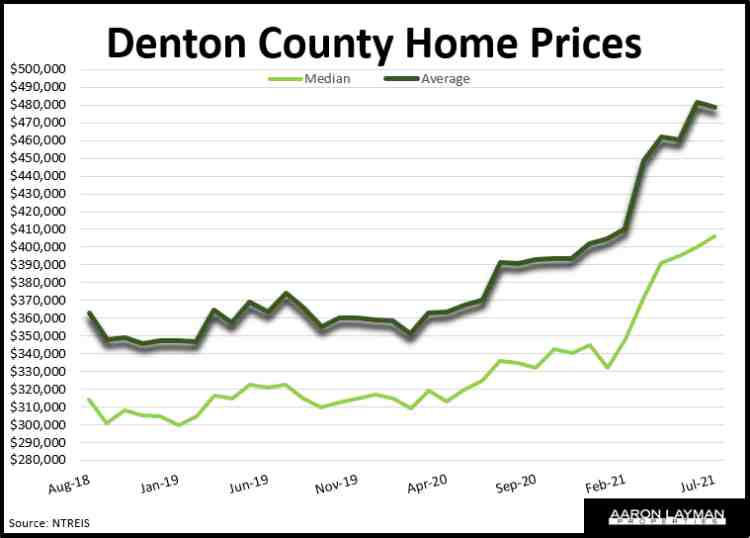 Denton County Home Prices July 2021