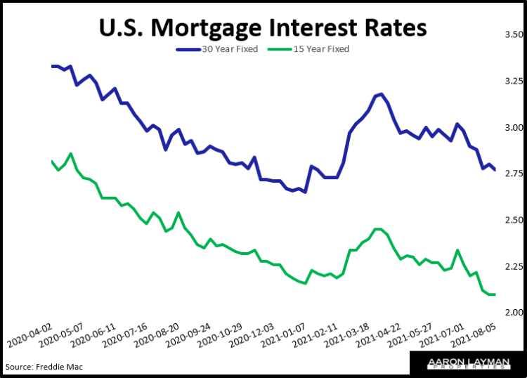 U.S. Mortgage Interest Rates August 5 2021