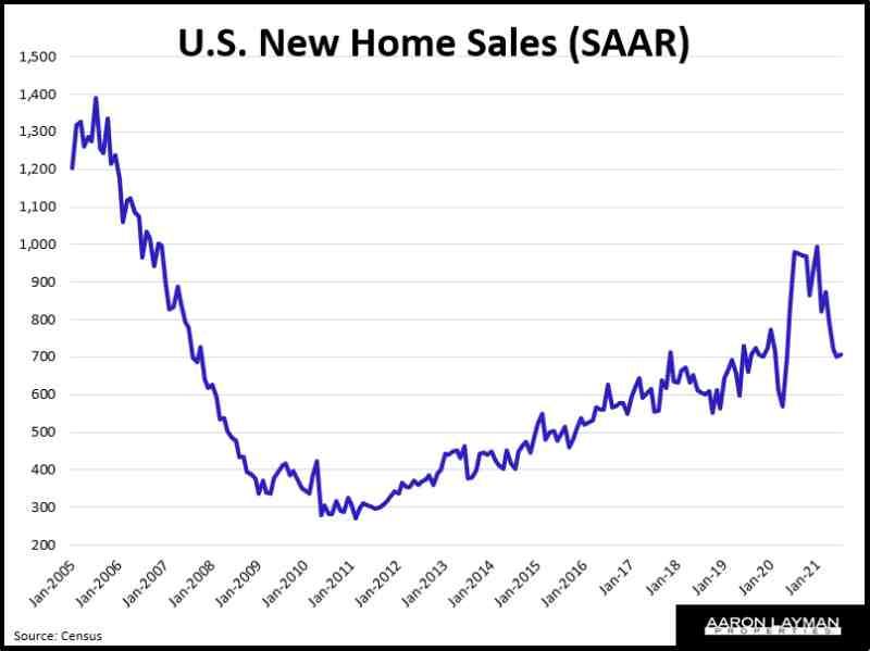 U.S. New Home Sales SAAR July 2021