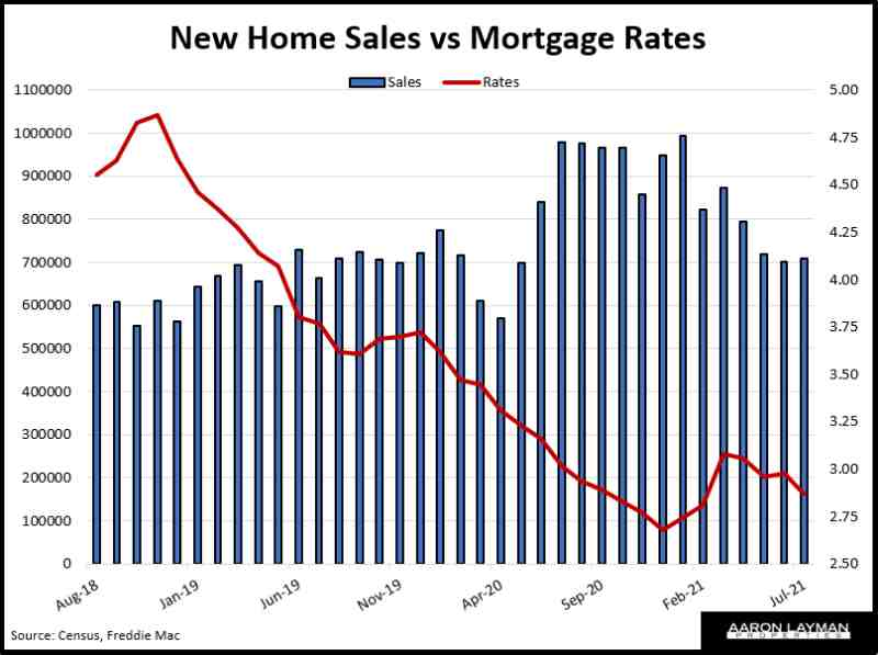 U.S. New Home Sales vs Mortgage Rates July 2021